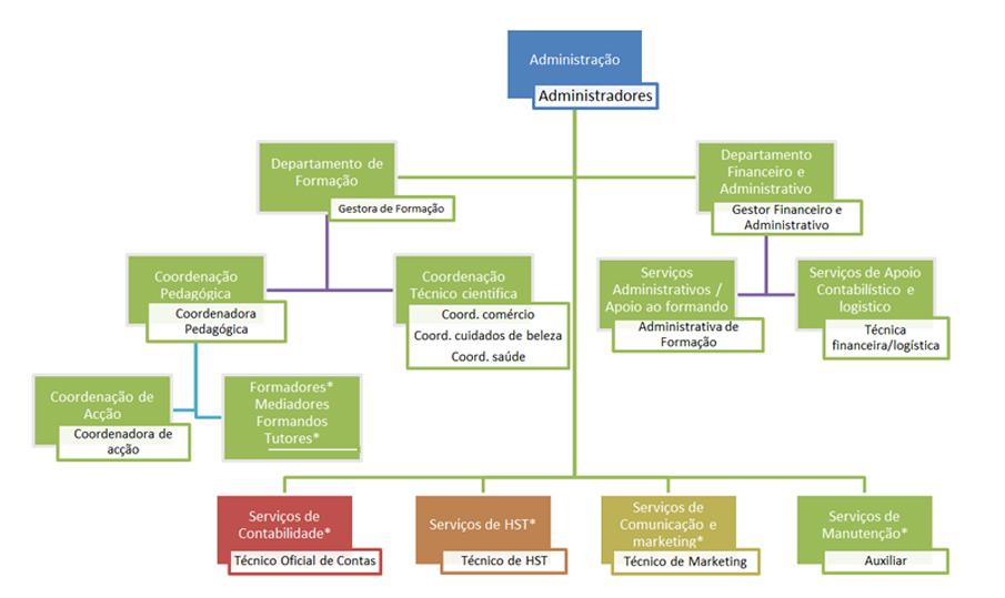 organograma escola sonia Monteiro Formação